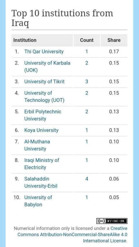 جامعة المثنى تحقق مراتب متقدمة في مؤشر